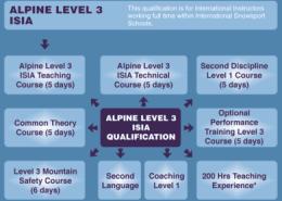 The basi level 3 or ISIA modules explained