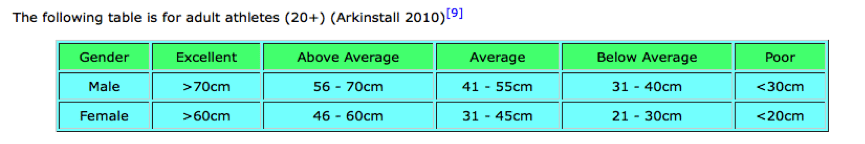 Vertical jump fitness test results table