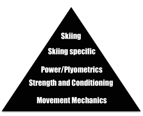 Ski Fitness Triangle of aims