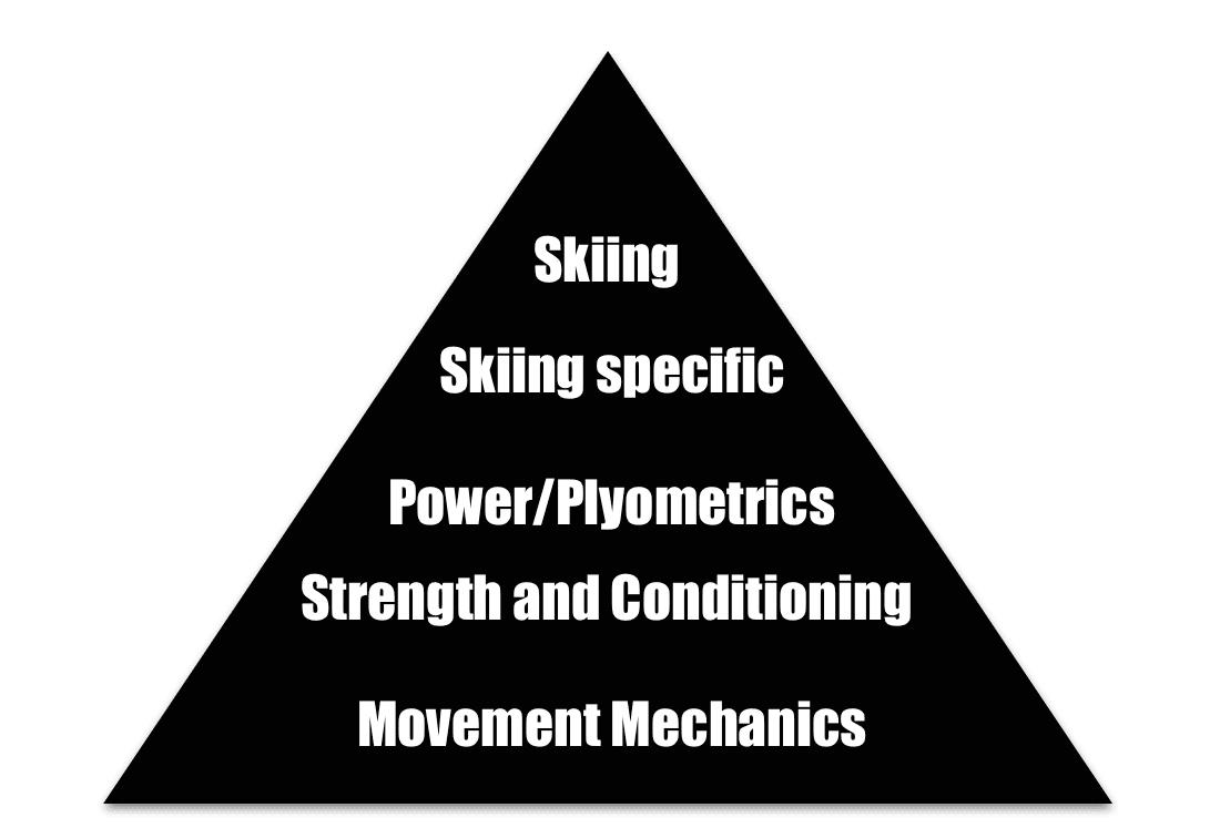 Ski Fitness Triangle of aims